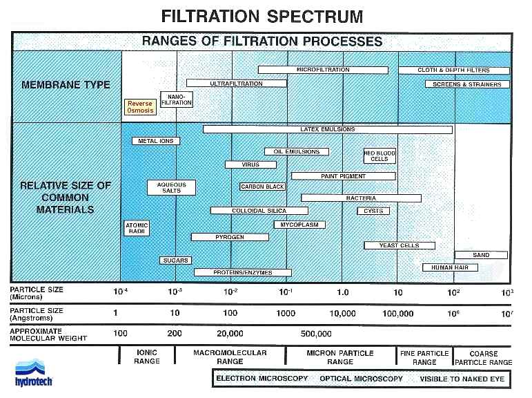 explain the relationship between pore size and filtration rate Determine the maximum pore size of a filter,  standard test methods for pore size characteristics of membrane filters by bubble point and mean flow.